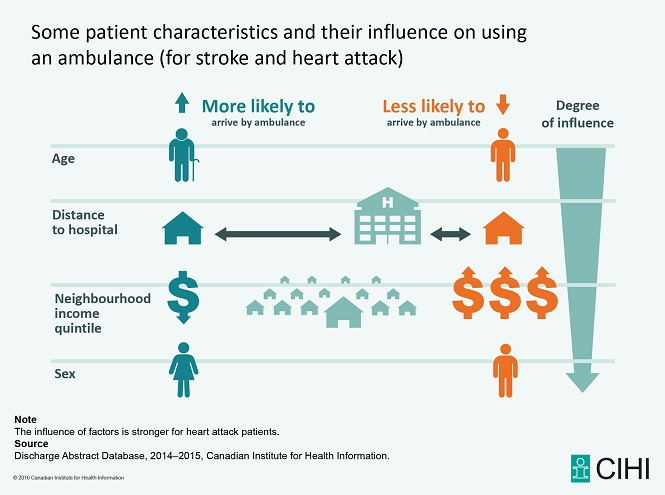 Figure 1 Patient characteristics and their influence on using an ambulance