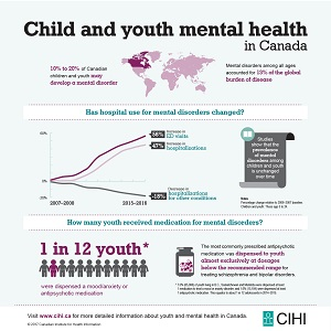 Child and youth mental health in Canada infografic
