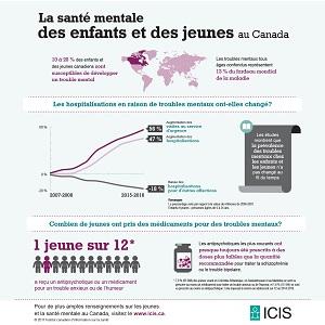 La santé mentale des enfants et des jeunes au Canada infographie