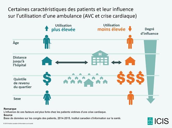 Figure 1 Certaines caractéristiques des patients et leur influence sur l'utilisation d'une ambulance (AVC et crise cardiaque)