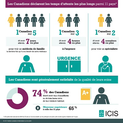 Au moins 3 Canadiens sur 4 subissent leur intervention dans un délai médicalement acceptable, mais cette donnée varie selon l'intervention subie et le lieu de résidence. Le délai médicalement acceptable pour une réparation d'une fracture de la hanche est de 48 heures. 86 % des Canadiens ont subi leur chirurgie de réparation d'une fracture de la hanche dans les 48 heures en 2016; il s'agit d'une amélioration par rapport à 81 % en 2012. Le délai médicalement acceptable pour une chirurgie de la cataracte est de 112 jours, ou environ 4 mois. Moins de Canadiens ont subi leur chirurgie de la cataracte dans un délai de 4 mois en 2016 (73 %) qu'en 2012 (83 %). Le délai médicalement acceptable pour un remplacement articulaire est de 182 jours, ou environ 6 mois. Environ 75 % des Canadiens ont attendu 6 mois ou moins pour un remplacement de la hanche ou du genou; cette donnée variait toutefois considérablement d'une province à l'autre, soit de 38 % à 85 %. Le délai médicalement acceptable pour une radiothérapie est de 28 jours, ou environ 1 mois. 97 % des Canadiens ont attendu 1 mois ou moins pour recevoir une radiothérapie. Pour en savoir plus sur les temps d'attente au Canada, consultez l'outil en ligne de l'ICIS à tempsdattente.icis.ca.