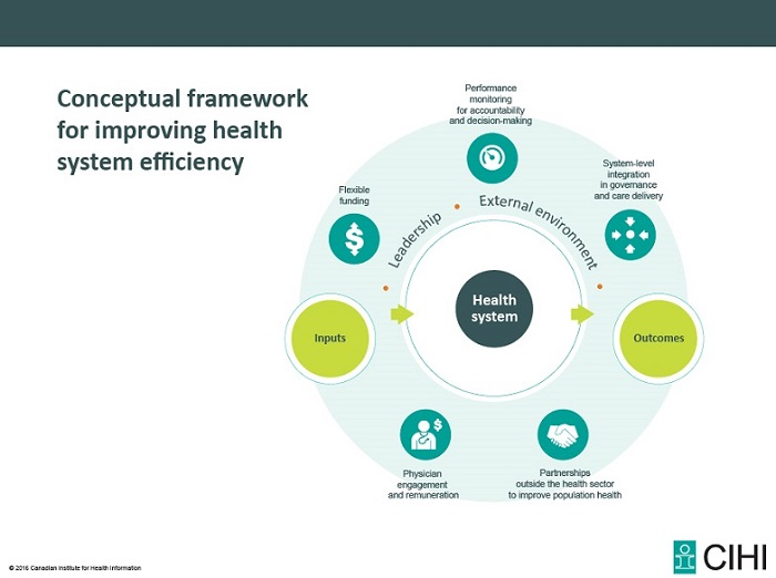 Conceptual framework for improving health system efficiency