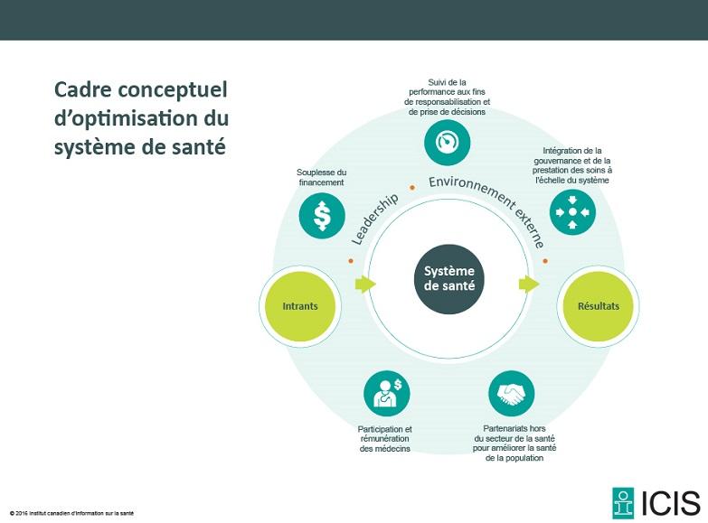 Cadre conceptuel d'optimisation du système de santé