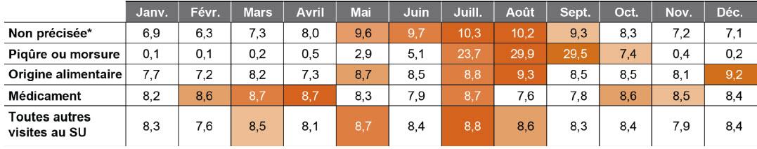 Tableau 2 :Pourcentage de visites au service d'urgence liées à une réaction allergique (ce qui comprend l'anaphylaxie), selon la catégorie et le mois, 2013-2014
