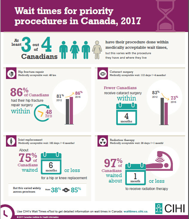 Wait Times for Priority Procedures in Canada, 2017 Infographic