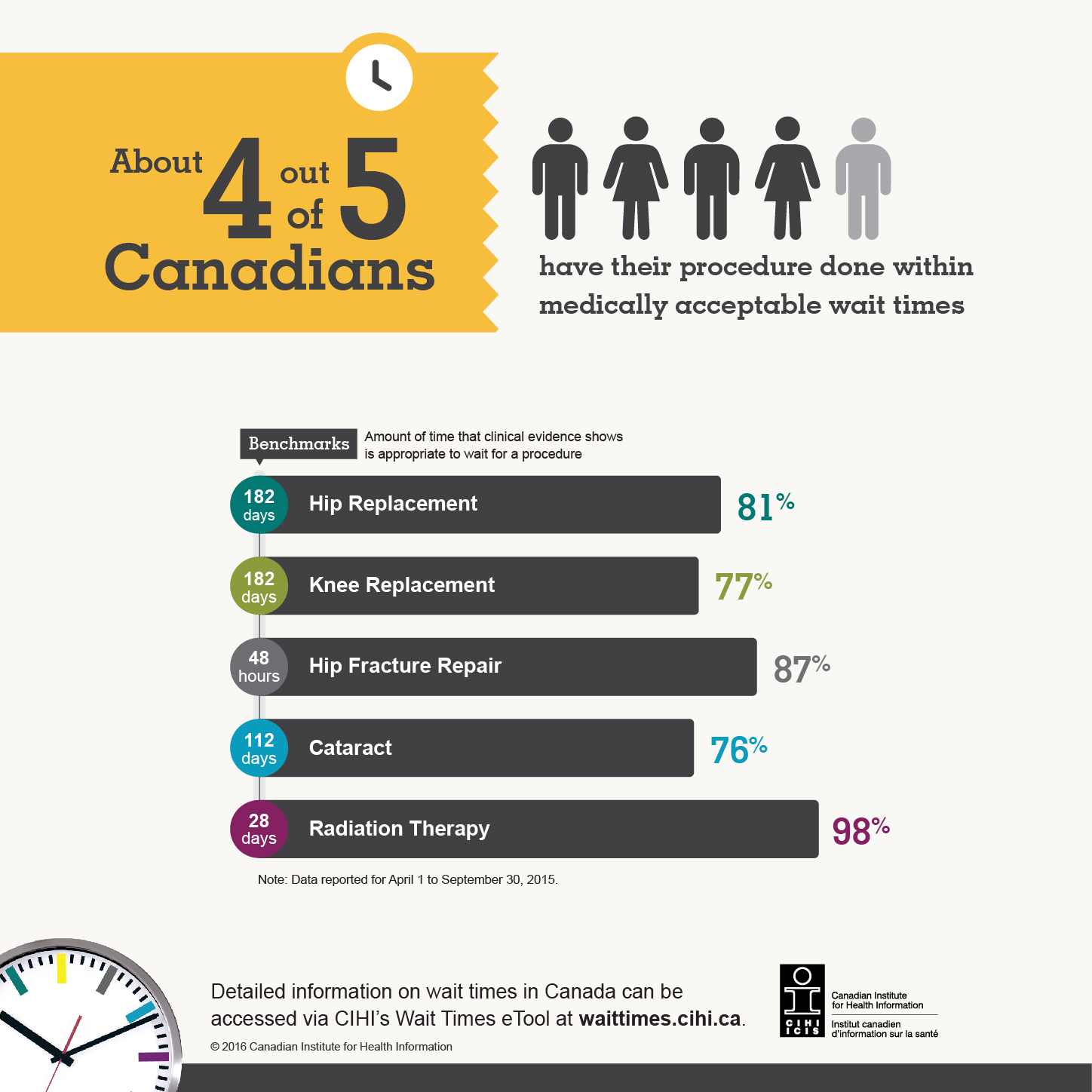 Infographic: About 4 out of 5 Canadians have their procedure done within medically acceptable wait times