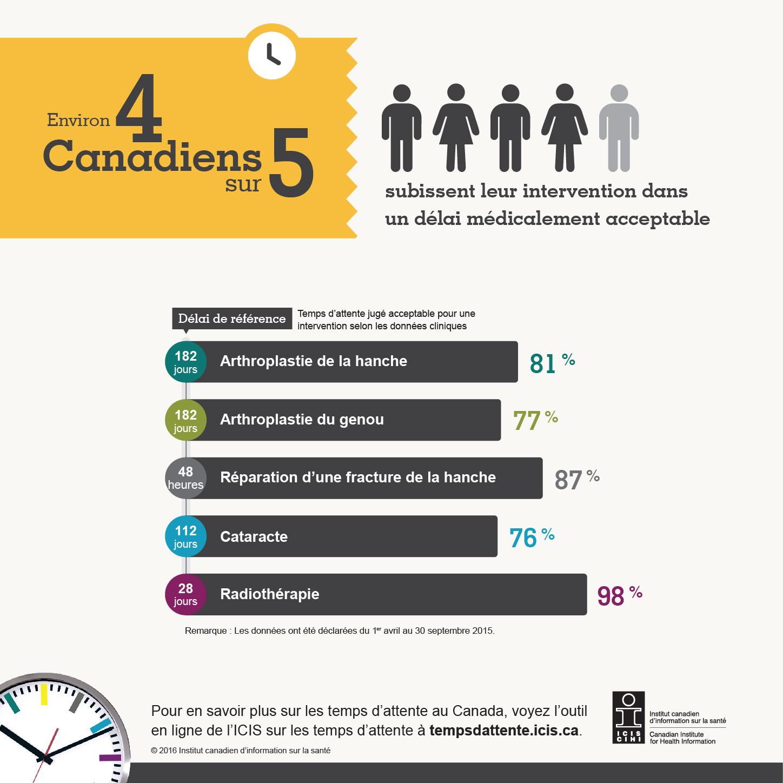 Infographie:Environ 4 Canadiens sur 5 subissent leur intervention dans un délai médicalement acceptable