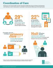 Infographic: Coordination of Care