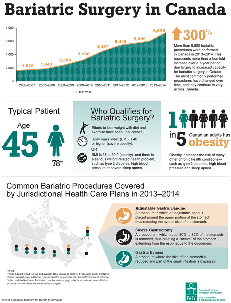 Bariatric Surgery in Canada